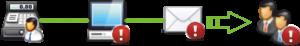 mailsystem